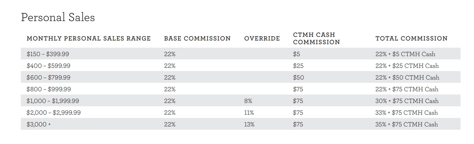 CTMH Commission Chart